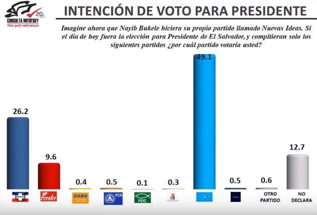 Resultado de imagen para elecciones presidenciales el salvador 2019